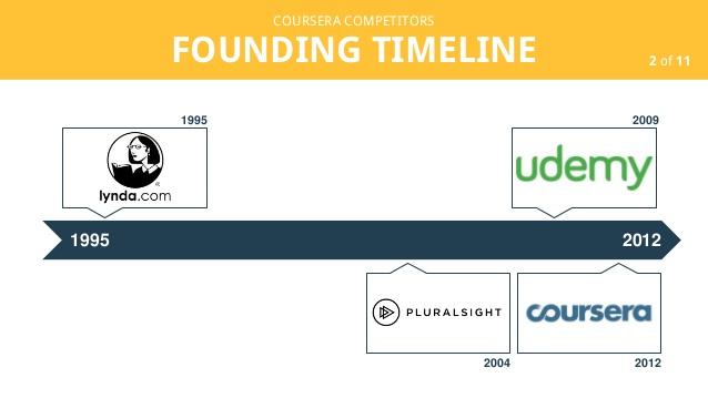 founding timeline